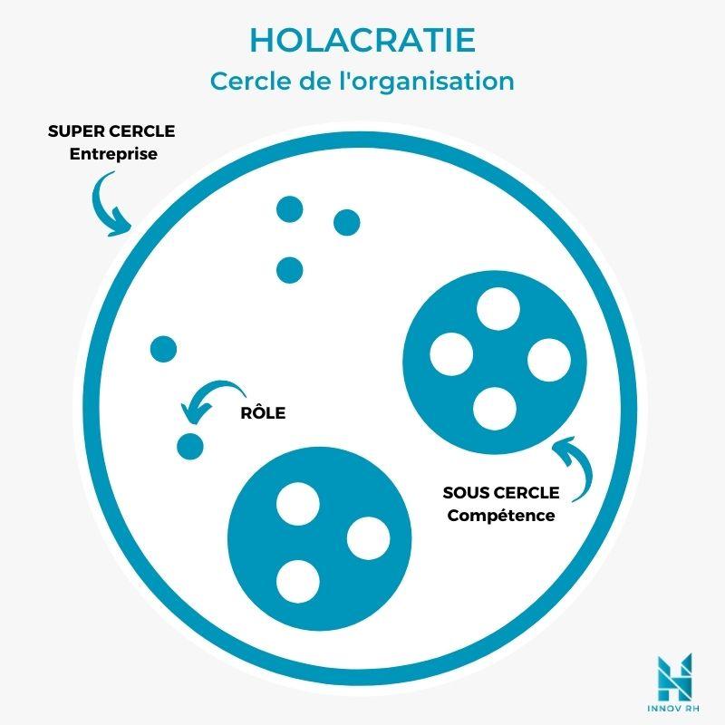 Schéma d'organisation de l'holacratie